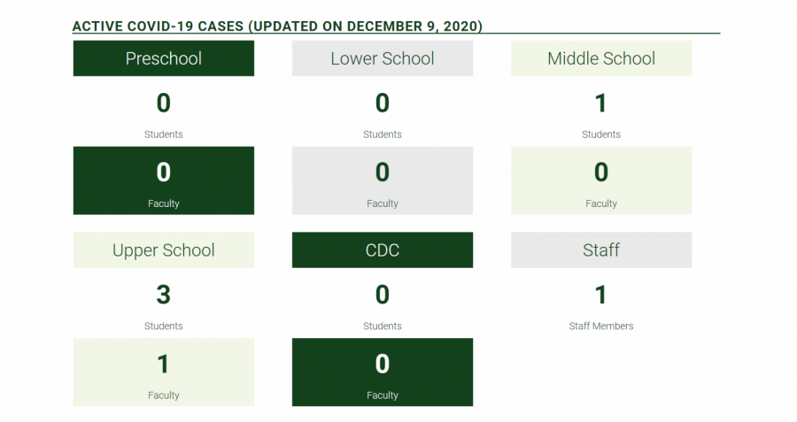 Active COVID-19 cases at Greenhill as of December 9, 2020.